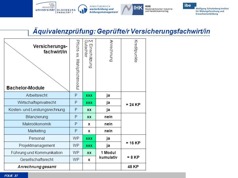 FOLIE 27 Äquivalenzprüfung: Geprüfte/r Versicherungsfachwirt/in Versicherungs- fachwirt/in Bachelor-Module Pflicht- vs.