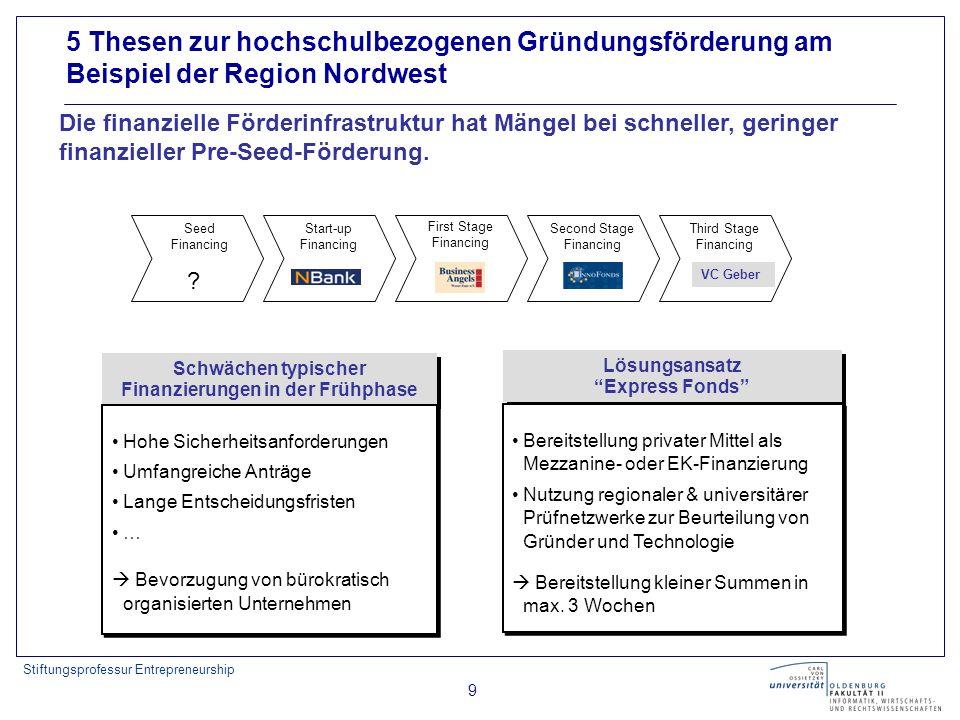 Stiftungsprofessur Entrepreneurship 9 Die finanzielle Förderinfrastruktur hat Mängel bei schneller, geringer finanzieller Pre-Seed-Förderung.