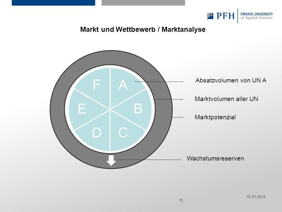 Seite 15 Hier ist Platz für den Namen des Referenten, Semesterangaben, Studienfach etc. Markt und Wettbewerb / Marktanalyse 10.01.2014 15 A B CD E F A
