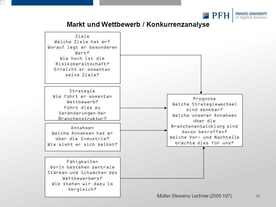 Seite 19 Hier ist Platz für den Namen des Referenten, Semesterangaben, Studienfach etc. Markt und Wettbewerb / Konkurrenzanalyse 19 Müller-Stewens/ Le