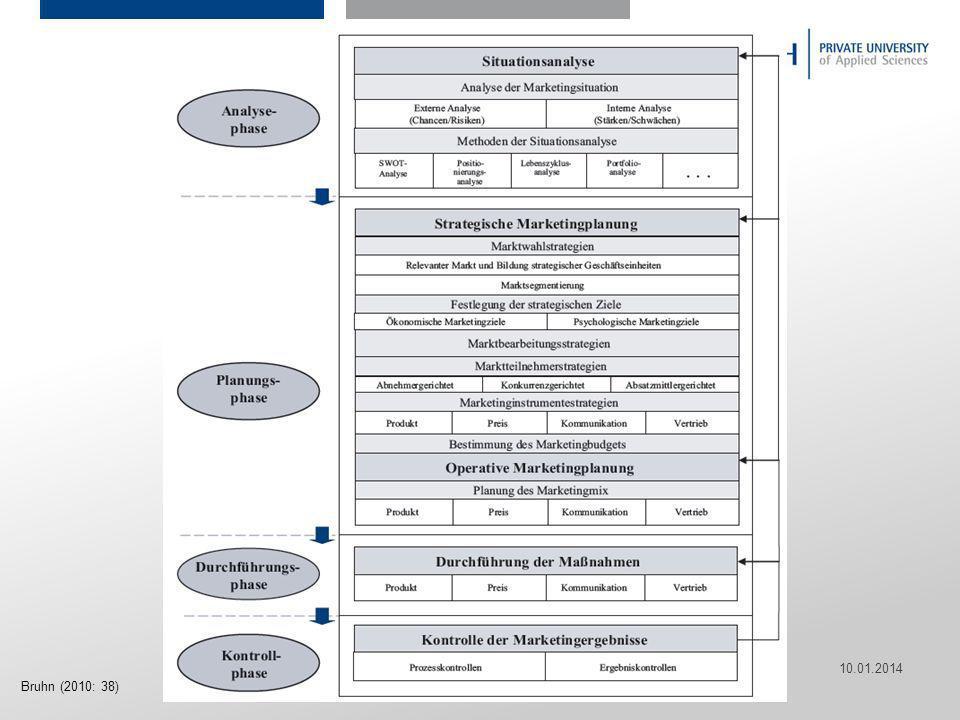 Seite 23 Hier ist Platz für den Namen des Referenten, Semesterangaben, Studienfach etc. 10.01.2014 23 Bruhn (2010: 38)