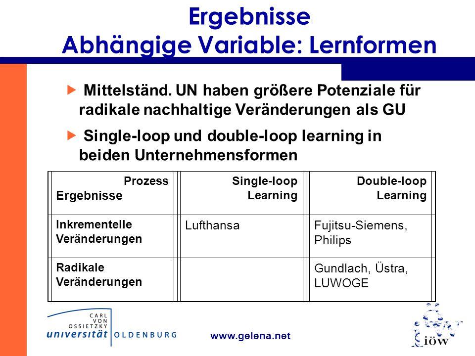 www.gelena.net Ergebnisse Abhängige Variable: Lernformen Mittelständ.