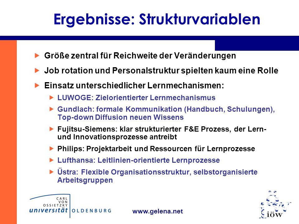 www.gelena.net Ergebnisse: Strukturvariablen Größe zentral für Reichweite der Veränderungen Job rotation und Personalstruktur spielten kaum eine Rolle Einsatz unterschiedlicher Lernmechanismen: LUWOGE: Zielorientierter Lernmechanismus Gundlach: formale Kommunikation (Handbuch, Schulungen), Top-down Diffusion neuen Wissens Fujitsu-Siemens: klar strukturierter F&E Prozess, der Lern- und Innovationsprozesse antreibt Philips: Projektarbeit und Ressourcen für Lernprozesse Lufthansa: Leitlinien-orientierte Lernprozesse Üstra: Flexible Organisationsstruktur, selbstorganisierte Arbeitsgruppen