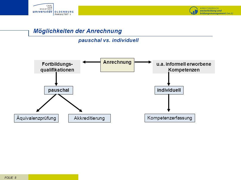 FOLIE 9 Möglichkeit I: Pauschale Anrechnung Berufs- ausbildung berufliche Praxis Fortbildung z.B.