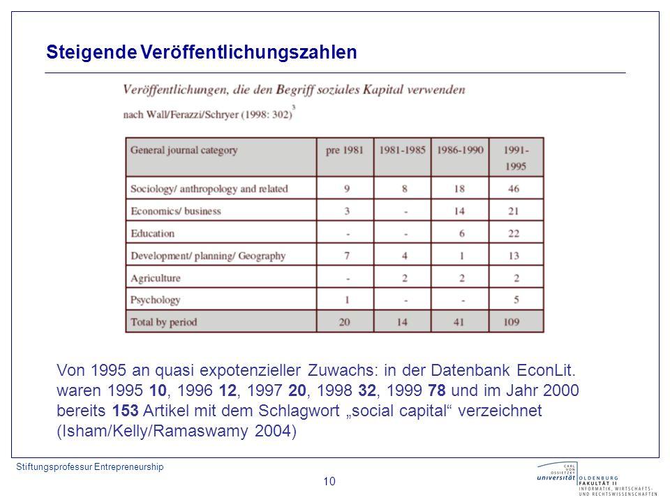 Stiftungsprofessur Entrepreneurship 10 Steigende Veröffentlichungszahlen Von 1995 an quasi expotenzieller Zuwachs: in der Datenbank EconLit. waren 199