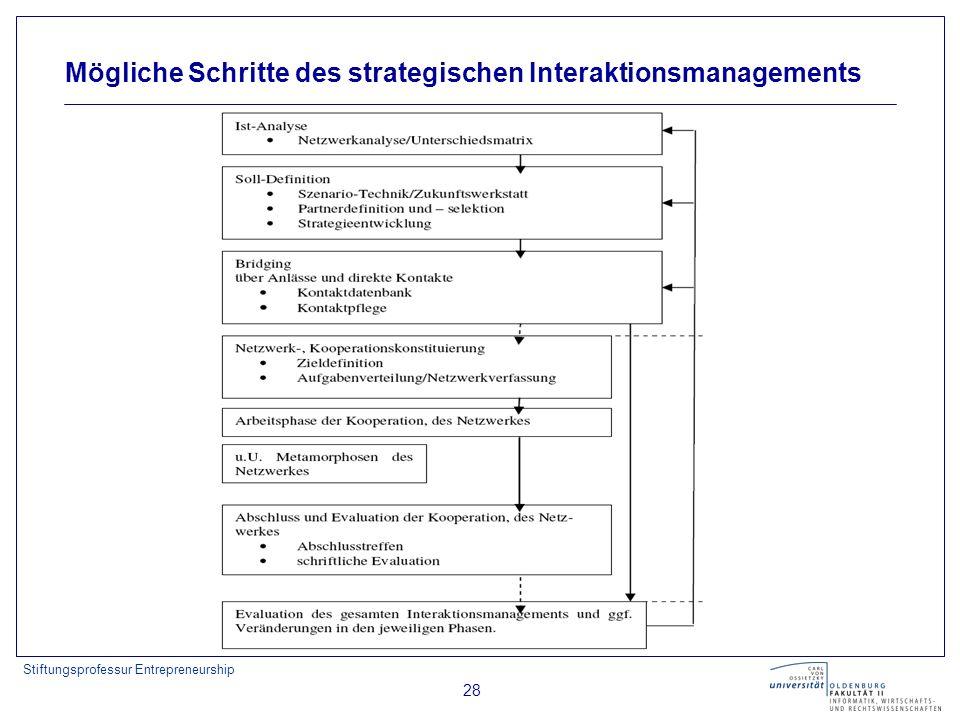 Stiftungsprofessur Entrepreneurship 28 Mögliche Schritte des strategischen Interaktionsmanagements