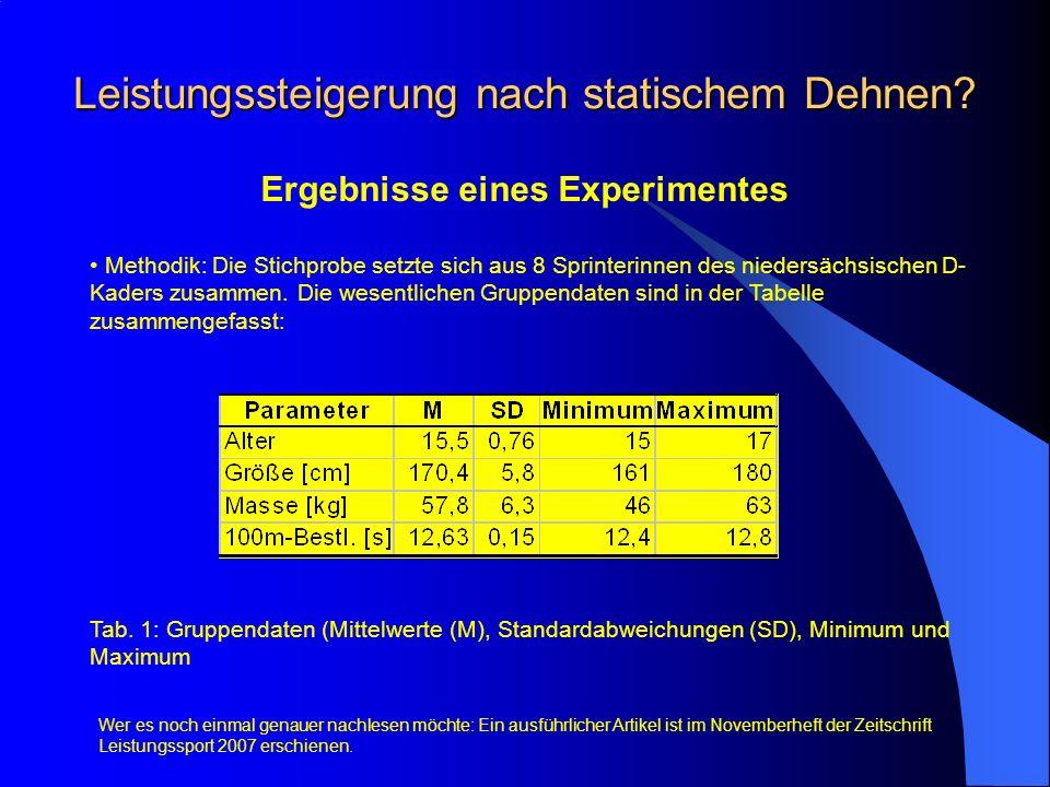 Leistungssteigerung nach statischem Dehnen? Ergebnisse eines Experimentes Methodik: Die Stichprobe setzte sich aus 8 Sprinterinnen des niedersächsisch