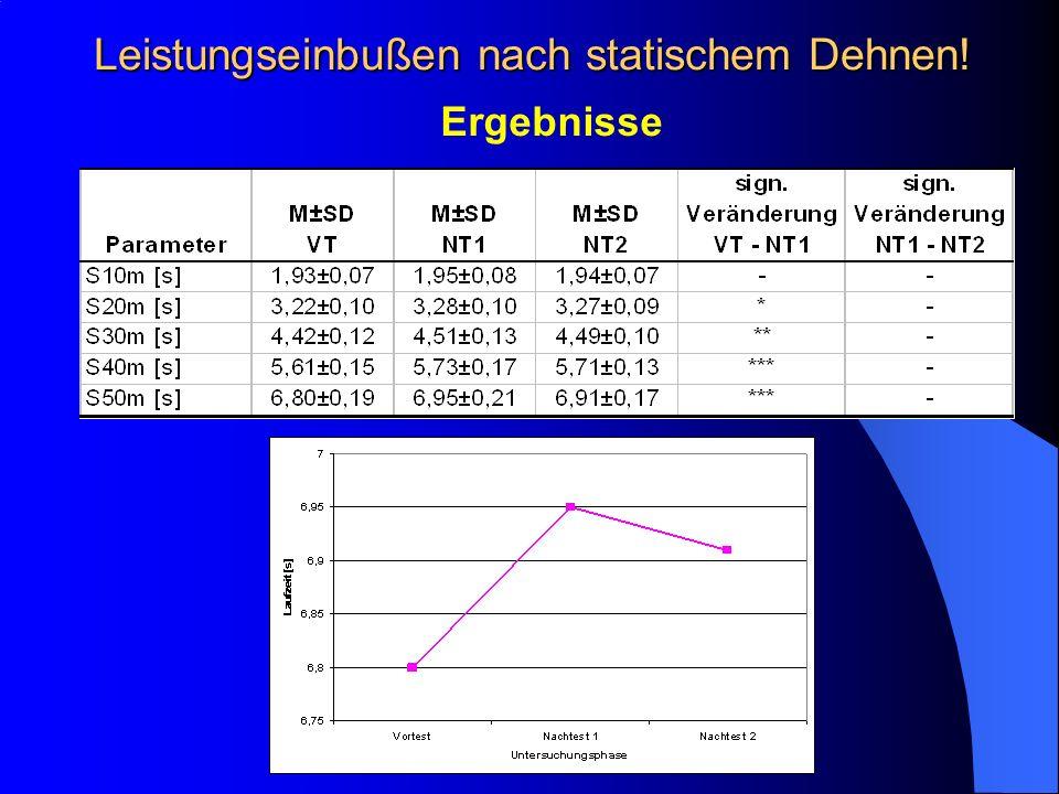 Leistungseinbußen nach statischem Dehnen! Ergebnisse