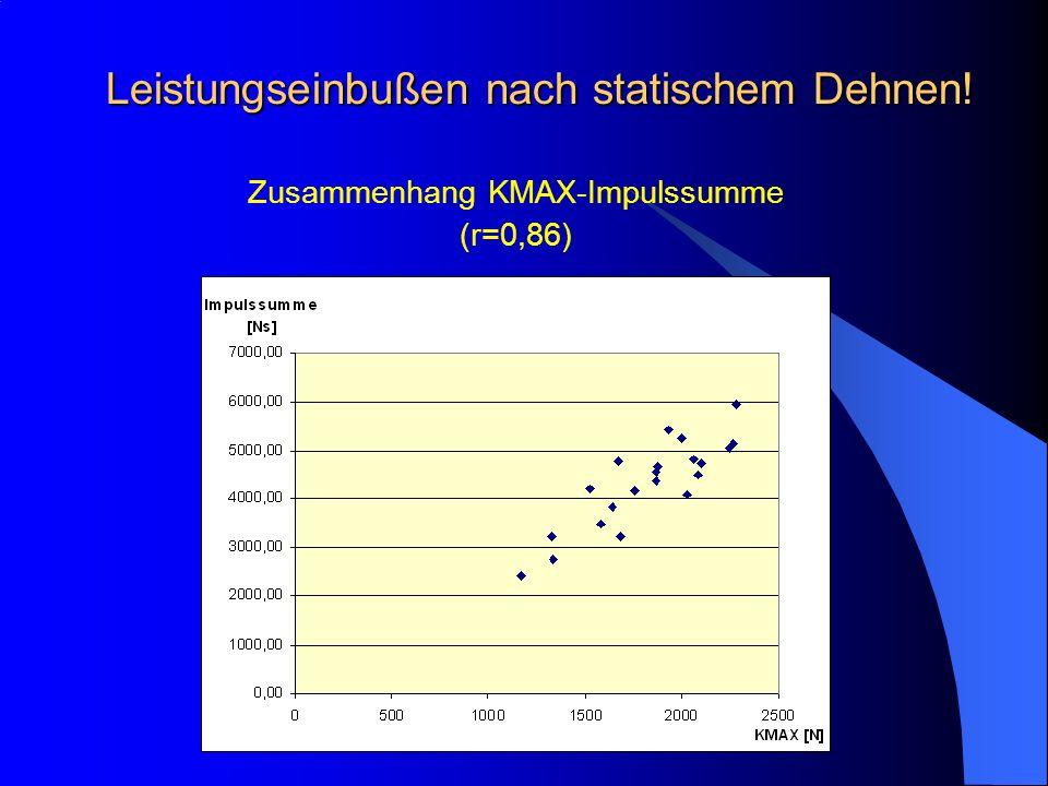 Leistungseinbußen nach statischem Dehnen! Zusammenhang KMAX-Impulssumme (r=0,86)