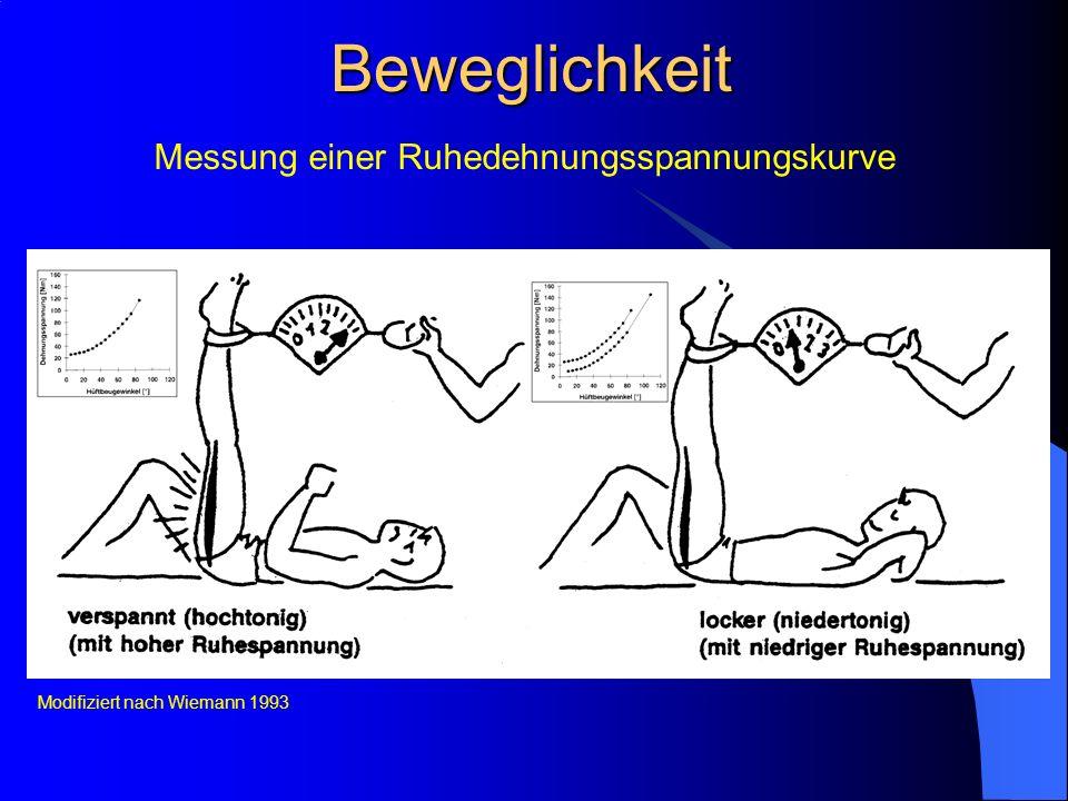 Beweglichkeit Messung einer Ruhedehnungsspannungskurve Modifiziert nach Wiemann 1993
