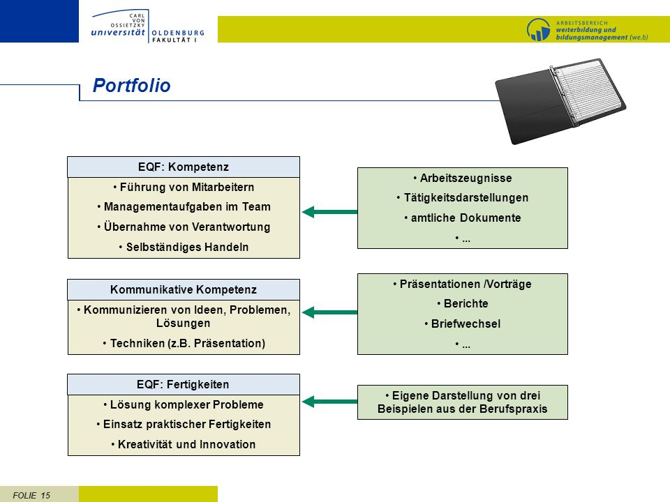 FOLIE 15 Portfolio EQF: Kompetenz Führung von Mitarbeitern Managementaufgaben im Team Übernahme von Verantwortung Selbständiges Handeln Kommunikative