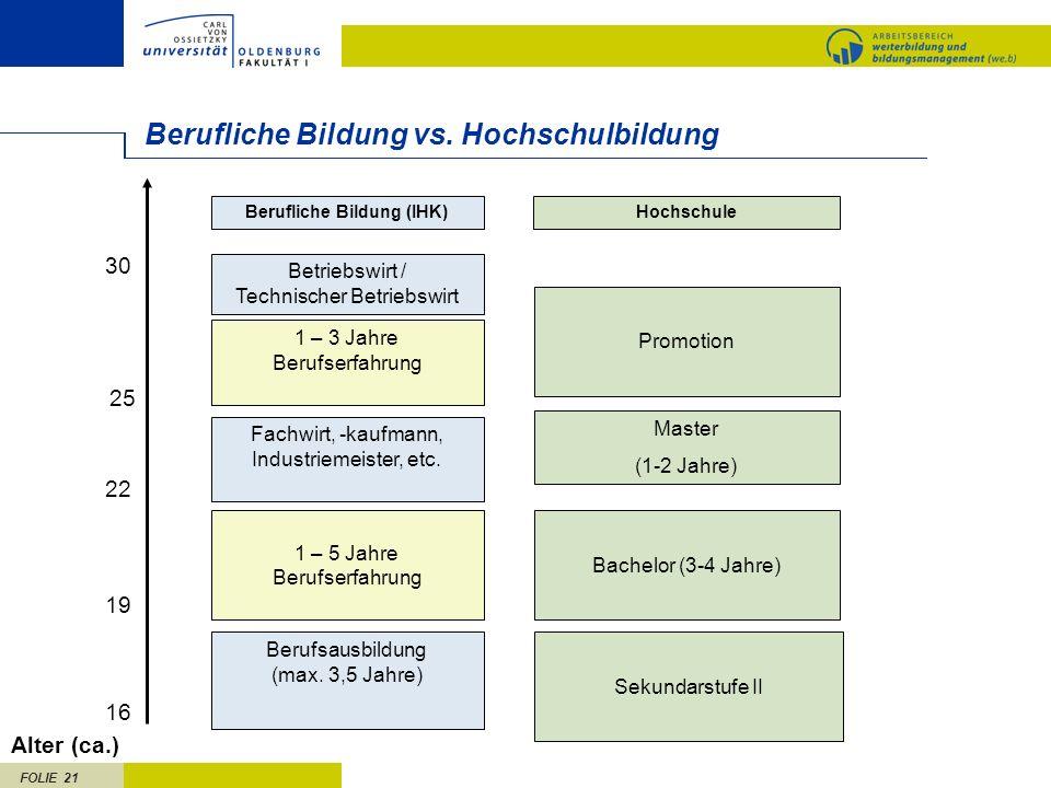 FOLIE 21 Berufliche Bildung vs. Hochschulbildung Bachelor (3-4 Jahre) Fachwirt, -kaufmann, Industriemeister, etc. Berufsausbildung (max. 3,5 Jahre) Al