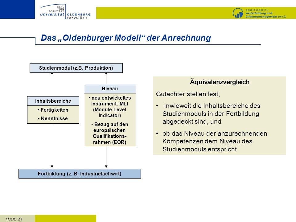 FOLIE 23 Das Oldenburger Modell der Anrechnung Fortbildung (z. B. Industriefachwirt) Studienmodul (z.B. Produktion) Äquivalenzvergleich Gutachter stel