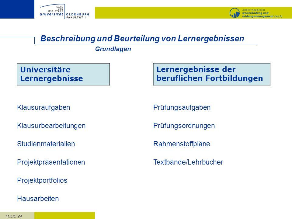 FOLIE 24 Beschreibung und Beurteilung von Lernergebnissen Universitäre Lernergebnisse Lernergebnisse der beruflichen Fortbildungen Klausuraufgaben Kla