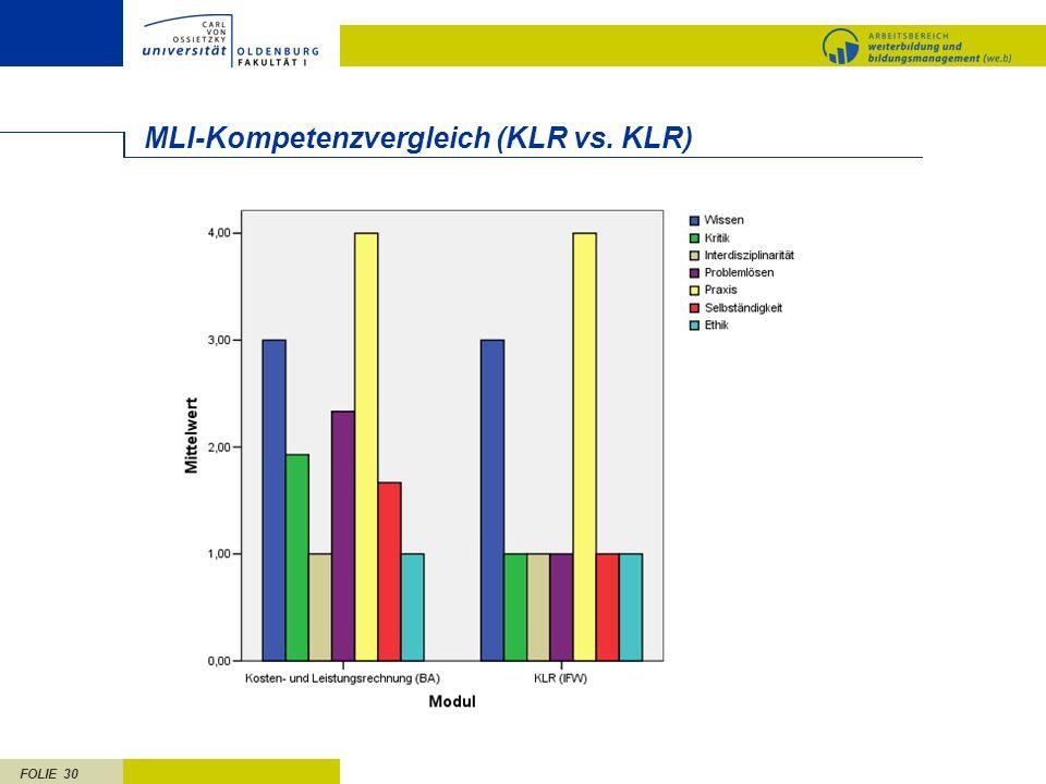 FOLIE 30 MLI-Kompetenzvergleich (KLR vs. KLR)