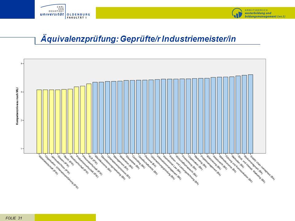 FOLIE 31 Äquivalenzprüfung: Geprüfte/r Industriemeister/in