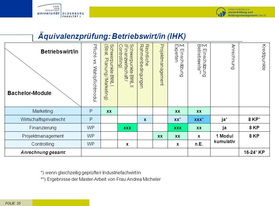 FOLIE 35 Äquivalenzprüfung: Betriebswirt/in (IHK) Betriebswirt/in Bachelor-Module Pflicht- vs. WahlpflichtmodulSchwerpunkte BWL I(Strat. Planung / Mar