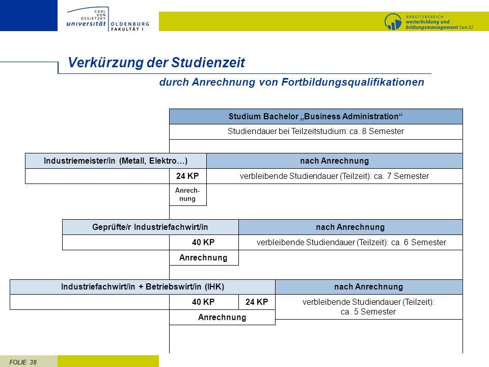 FOLIE 38 nach Anrechnung verbleibende Studiendauer (Teilzeit): ca. 5 Semester Industriefachwirt/in + Betriebswirt/in (IHK) Anrechnung 24 KP Verkürzung