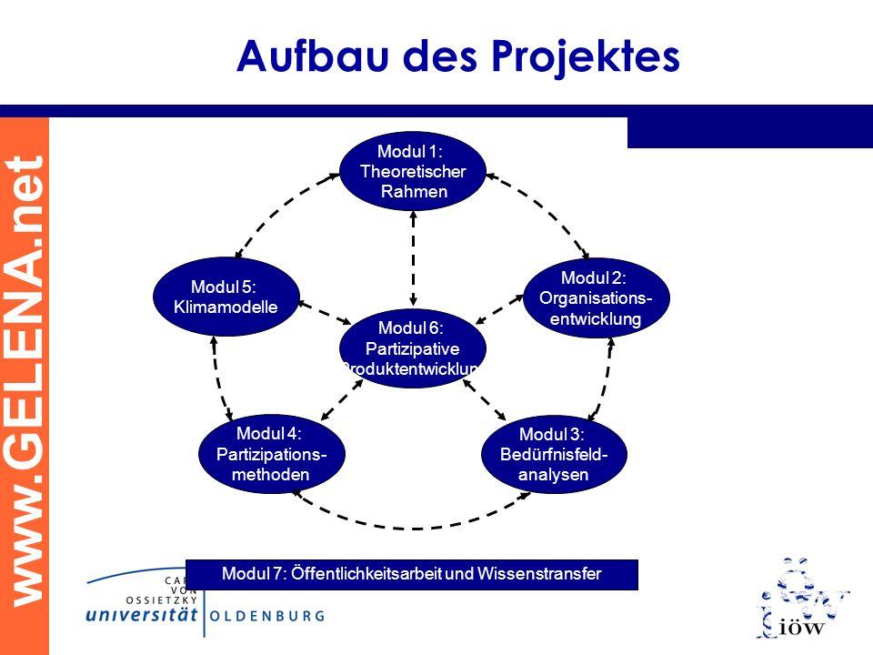 www.GELENA.net Aufbau des Projektes Modul 6: Partizipative Produktentwicklung Modul 7: Öffentlichkeitsarbeit und Wissenstransfer Modul 4: Partizipatio