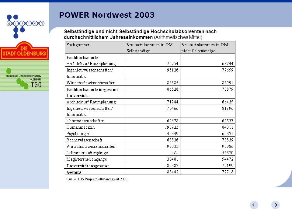 POWER Nordwest 2003 Selbständige und nicht Selbständige Hochschulabsolventen nach durchschnittlichem Jahreseinkommen (Arithmetisches Mittel)