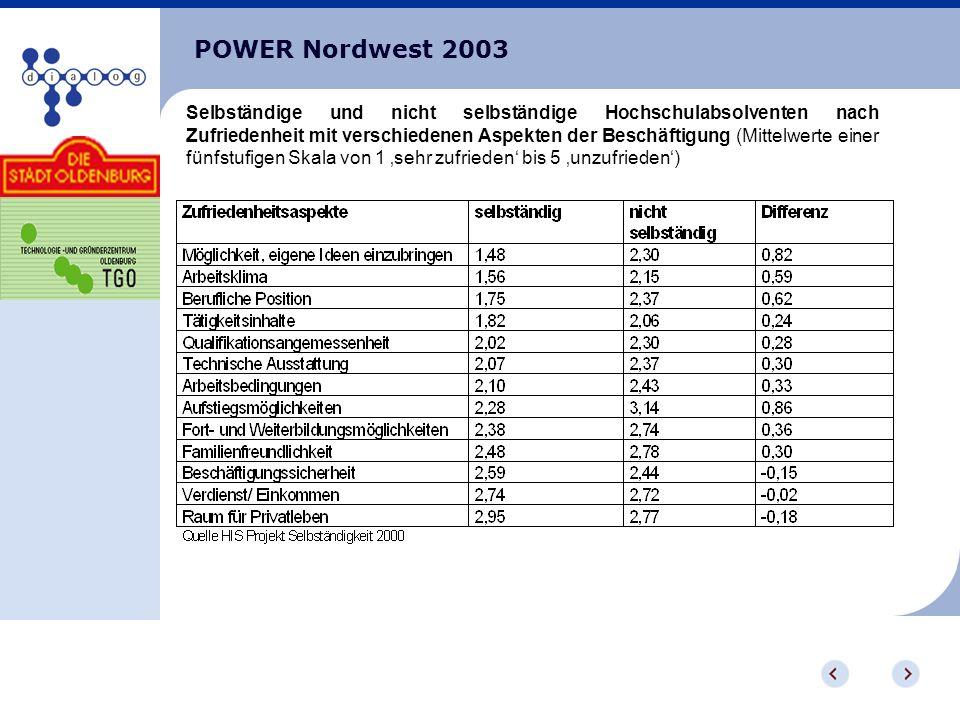 POWER Nordwest 2003 Selbständige und nicht selbständige Hochschulabsolventen nach Zufriedenheit mit verschiedenen Aspekten der Beschäftigung (Mittelwerte einer fünfstufigen Skala von 1 sehr zufrieden bis 5 unzufrieden)