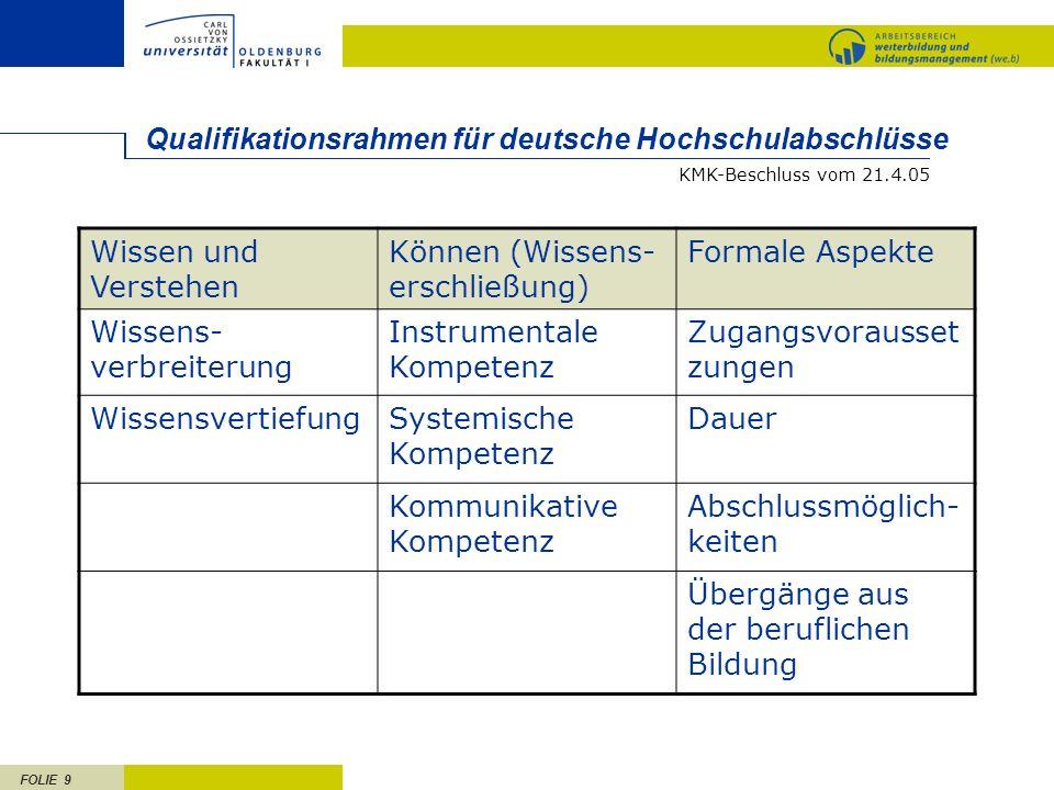 FOLIE 9 Qualifikationsrahmen für deutsche Hochschulabschlüsse Wissen und Verstehen Können (Wissens- erschließung) Formale Aspekte Wissens- verbreiteru