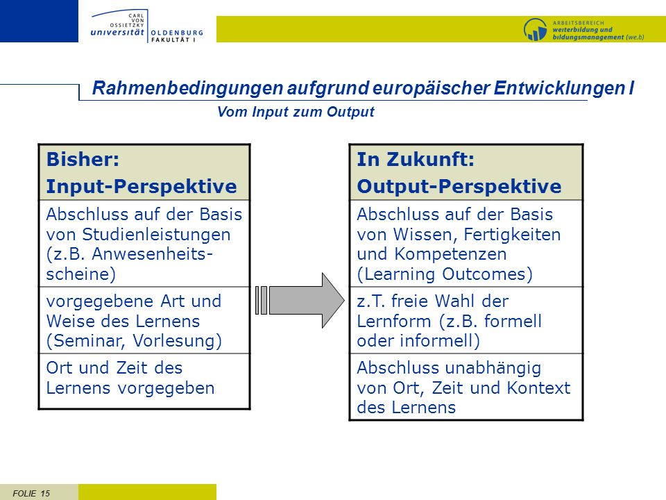 FOLIE 15 Rahmenbedingungen aufgrund europäischer Entwicklungen I Bisher: Input-Perspektive Abschluss auf der Basis von Studienleistungen (z.B.