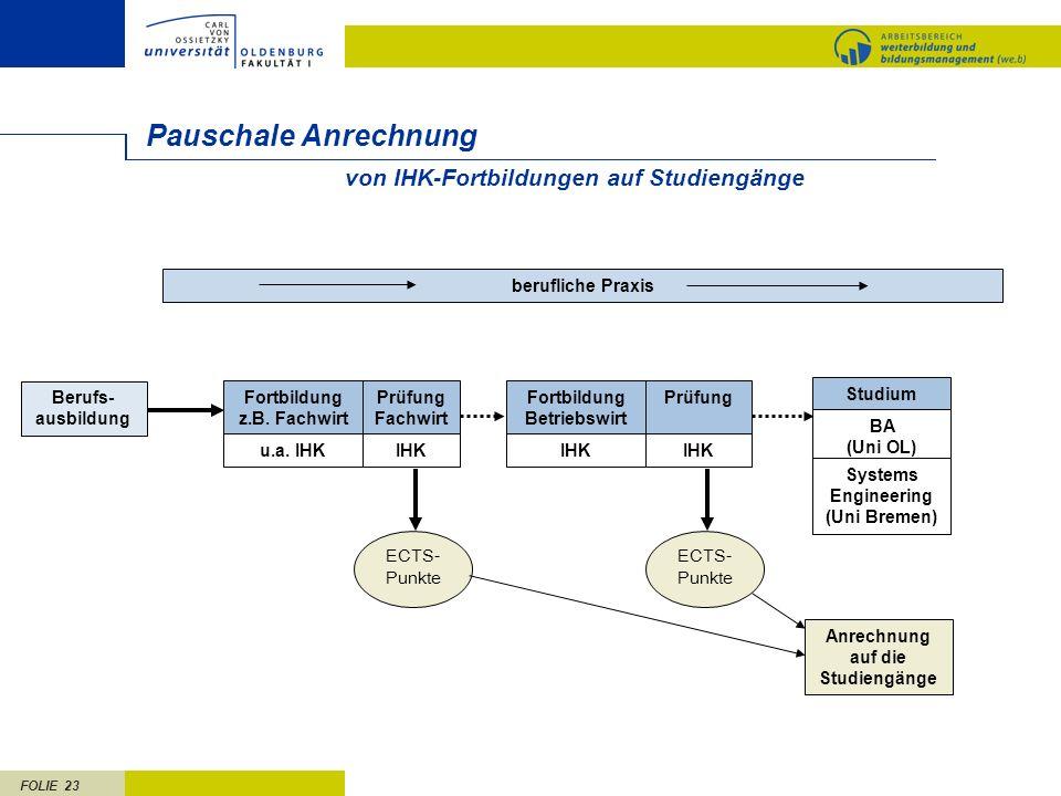 FOLIE 23 Pauschale Anrechnung Berufs- ausbildung berufliche Praxis Fortbildung z.B.