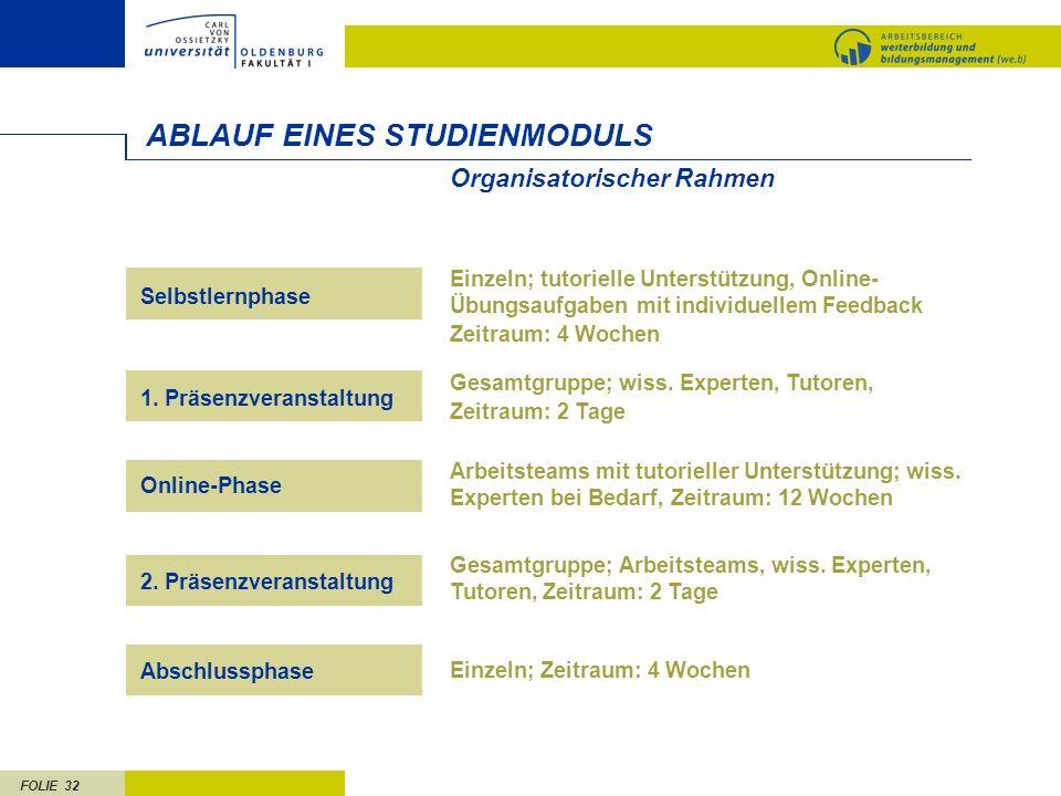 FOLIE 32 ABLAUF EINES STUDIENMODULS Einzeln; tutorielle Unterstützung, Online- Übungsaufgaben mit individuellem Feedback Zeitraum: 4 Wochen Gesamtgruppe; wiss.