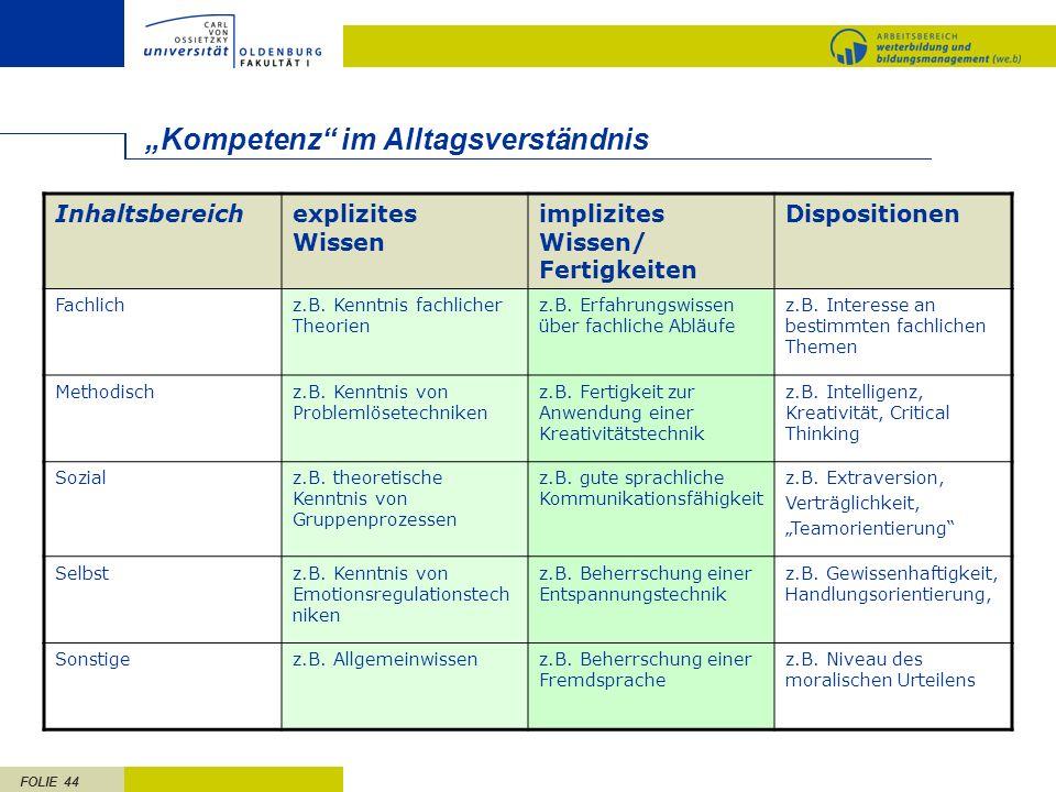 FOLIE 44 Kompetenz im Alltagsverständnis Inhaltsbereichexplizites Wissen implizites Wissen/ Fertigkeiten Dispositionen Fachlichz.B.