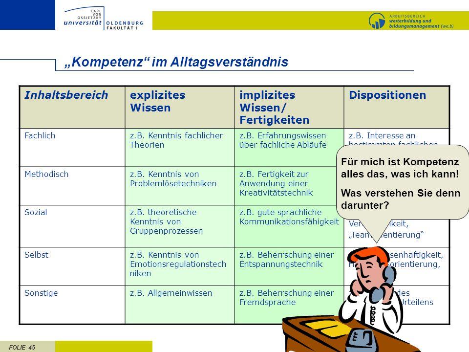 FOLIE 45 Kompetenz im Alltagsverständnis Inhaltsbereichexplizites Wissen implizites Wissen/ Fertigkeiten Dispositionen Fachlichz.B.