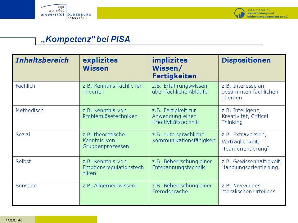 FOLIE 46 Kompetenz bei PISA Inhaltsbereichexplizites Wissen implizites Wissen/ Fertigkeiten Dispositionen Fachlichz.B.