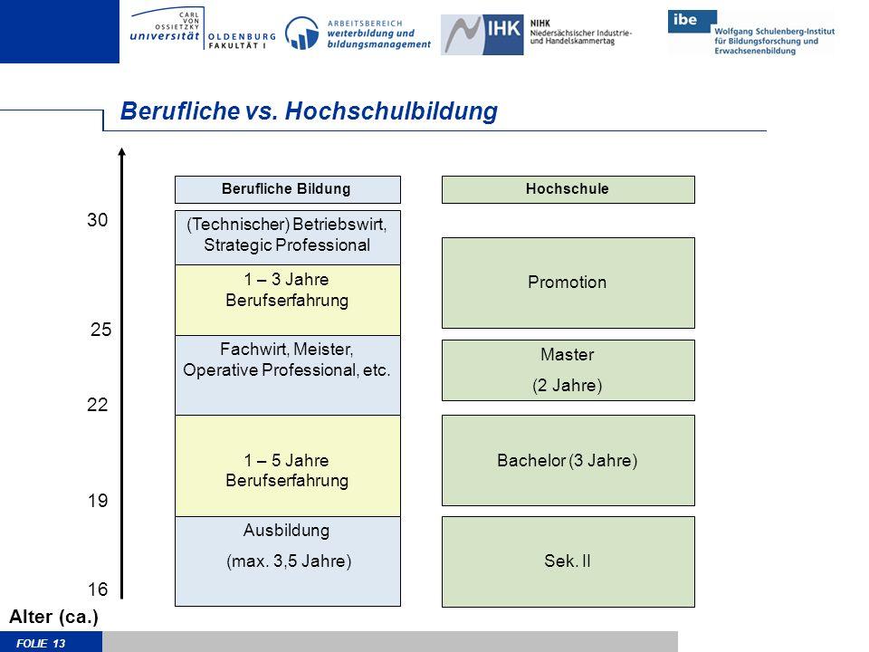 FOLIE 13 Berufliche vs. Hochschulbildung Bachelor (3 Jahre) Fachwirt, Meister, Operative Professional, etc. Ausbildung (max. 3,5 Jahre) Alter (ca.) 16