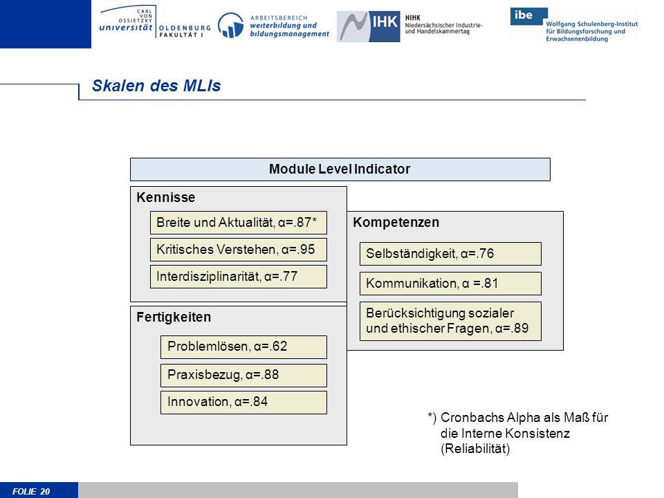 FOLIE 20 Kompetenzen Skalen des MLIs Kennisse Module Level Indicator Breite und Aktualität, α=.87* Kritisches Verstehen, α=.95 Interdisziplinarität, α