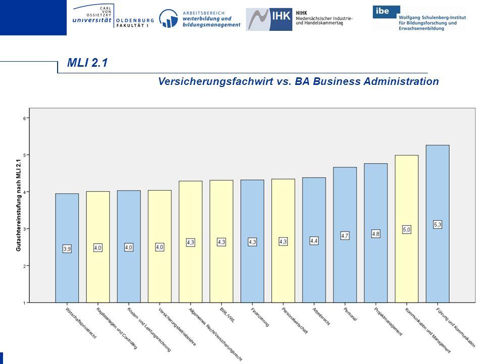 FOLIE 24 MLI 2.1 Versicherungsfachwirt vs. BA Business Administration
