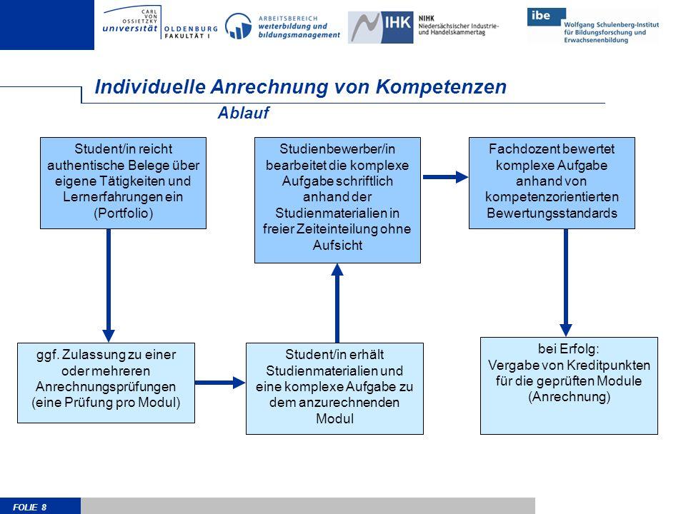 FOLIE 19 Module Level Indicator Konstruktion EQR für LLL QR für deutsche Hochschul-Abschlüsse EHEA-Framework Differenzierte Beschreibung eines Moduls hinsichtlich multipler Kompetenzdimensionen Experteninterviews Testtheoretisch konstruierte reliable Skalen Praktikable Anwendbarkeit auf unterschiedlichste Module unterschiedliche Fachdisziplinen verschiedene Lern-/ und Prüfungsformen Möglichst hohe Übereinstimmung zu direkten EQR-Einstufungen r=.64 (Konstruktvalidität) Quellen /GrundlagenEigenschaften Ziele der Entwicklung 9 Skalen (bislang) Multiperspektivisch verwendbar: Dozent/innen Fachexpert/innen Absolvent/innen Jede Skala mit 5-10 Items Items beziehen sich größtenteils auf nach- gewiesene Lernergebnisse