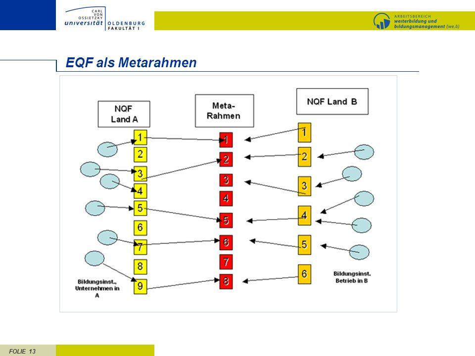 FOLIE 13 EQF als Metarahmen
