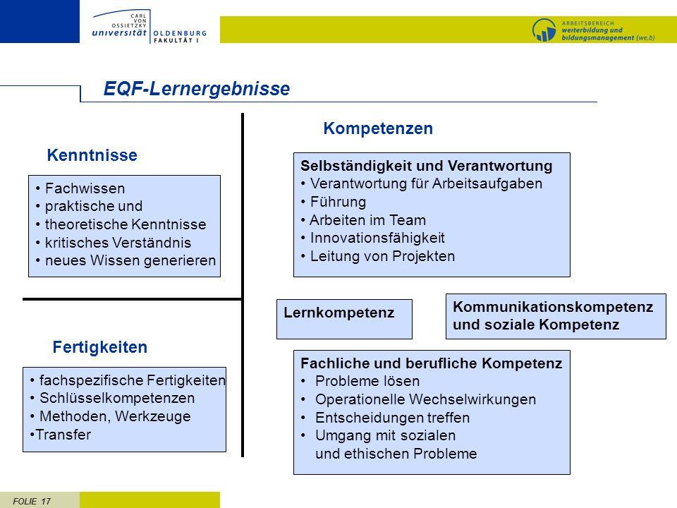FOLIE 17 EQF-Lernergebnisse Fachwissen praktische und theoretische Kenntnisse kritisches Verständnis neues Wissen generieren fachspezifische Fertigkei