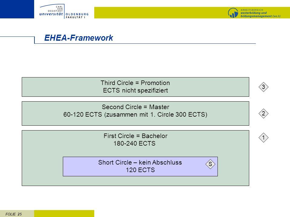 FOLIE 25 1 2 3 EHEA-Framework First Circle = Bachelor 180-240 ECTS Second Circle = Master 60-120 ECTS (zusammen mit 1. Circle 300 ECTS) Third Circle =