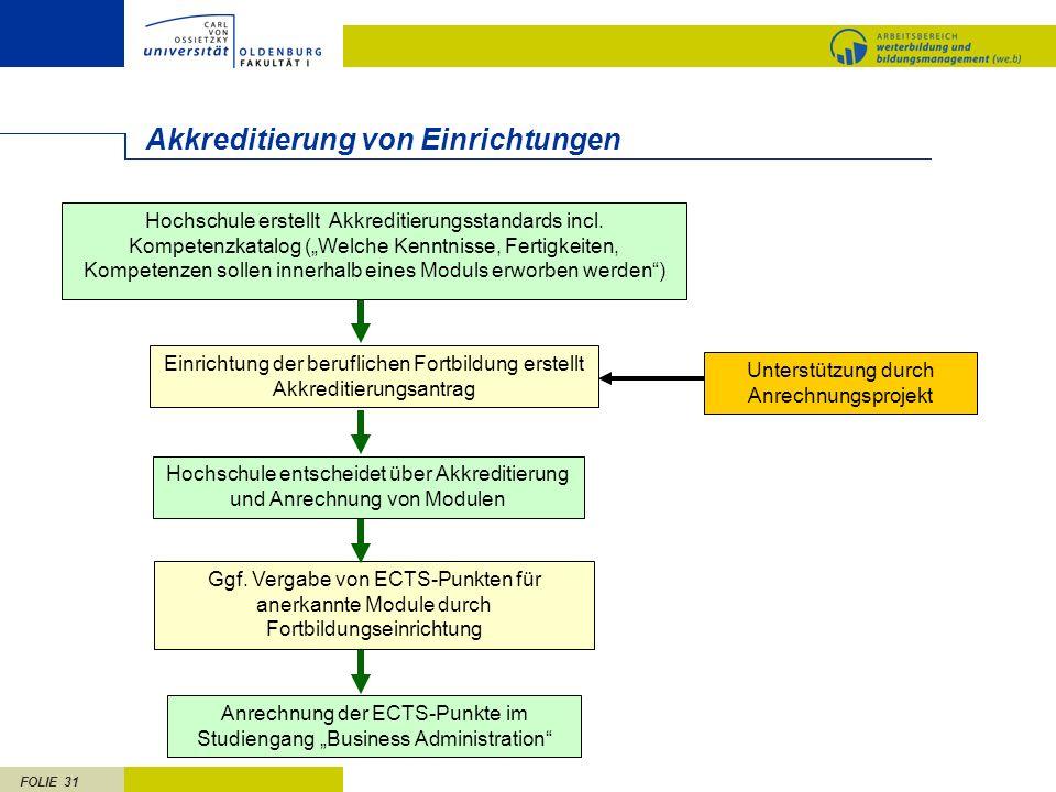 FOLIE 31 Akkreditierung von Einrichtungen Einrichtung der beruflichen Fortbildung erstellt Akkreditierungsantrag Ggf. Vergabe von ECTS-Punkten für ane