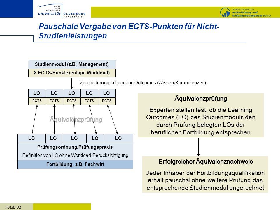 FOLIE 32 LO Pauschale Vergabe von ECTS-Punkten für Nicht- Studienleistungen Fortbildung: z.B. Fachwirt Zergliederung in Learning Outcomes (Wissen/Komp