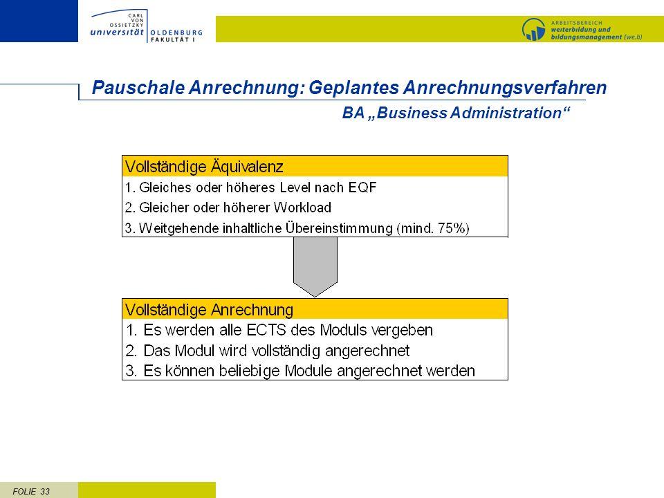 FOLIE 33 Pauschale Anrechnung: Geplantes Anrechnungsverfahren BA Business Administration