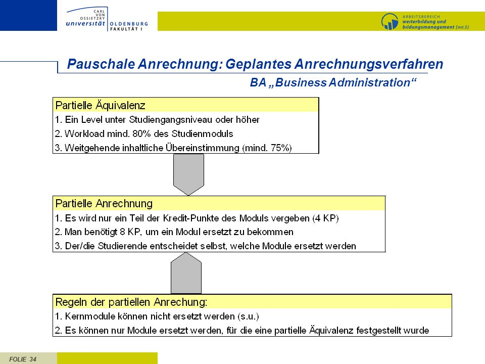 FOLIE 34 Pauschale Anrechnung: Geplantes Anrechnungsverfahren BA Business Administration