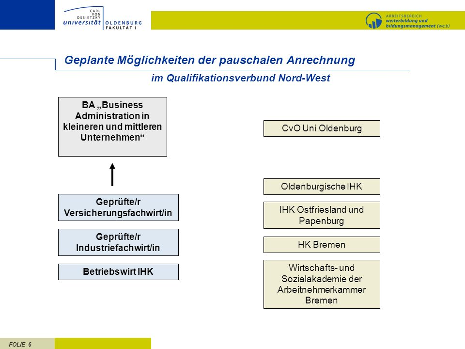FOLIE 6 Geplante Möglichkeiten der pauschalen Anrechnung CvO Uni Oldenburg im Qualifikationsverbund Nord-West Geprüfte/r Versicherungsfachwirt/in BA B