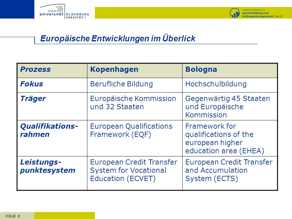 FOLIE 8 Europäische Entwicklungen im Überlick ProzessKopenhagenBologna FokusBerufliche BildungHochschulbildung TrägerEuropäische Kommission und 32 Sta