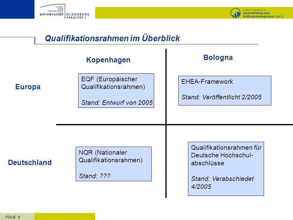 FOLIE 9 Qualifikationsrahmen im Überblick EQF (Europäischer Qualifikationsrahmen) Stand: Entwurf von 2005 EHEA-Framework Stand: Veröffentlicht 2/2005