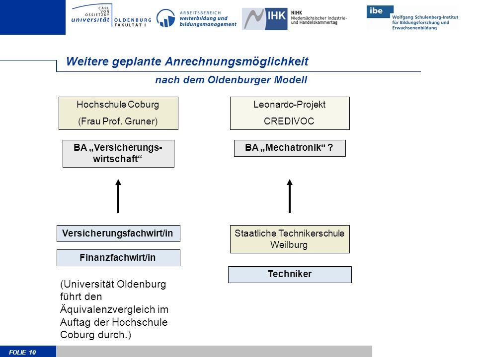 FOLIE 10 Weitere geplante Anrechnungsmöglichkeit Hochschule Coburg (Frau Prof. Gruner) nach dem Oldenburger Modell BA Versicherungs- wirtschaft Versic