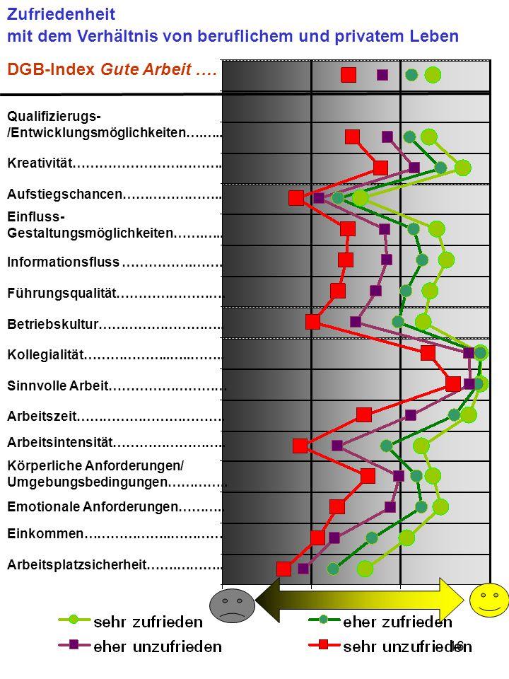 16 DGB-Index Gute Arbeit.… Qualifizierugs- /Entwicklungsmöglichkeiten….….. Kreativität……………………………. Aufstiegschancen………………….. Einfluss- Gestaltungsmögl