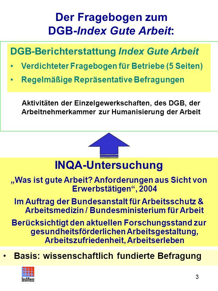3 Basis: wissenschaftlich fundierte Befragung Der Fragebogen zum DGB-Index Gute Arbeit: DGB-Berichterstattung Index Gute Arbeit Verdichteter Frageboge