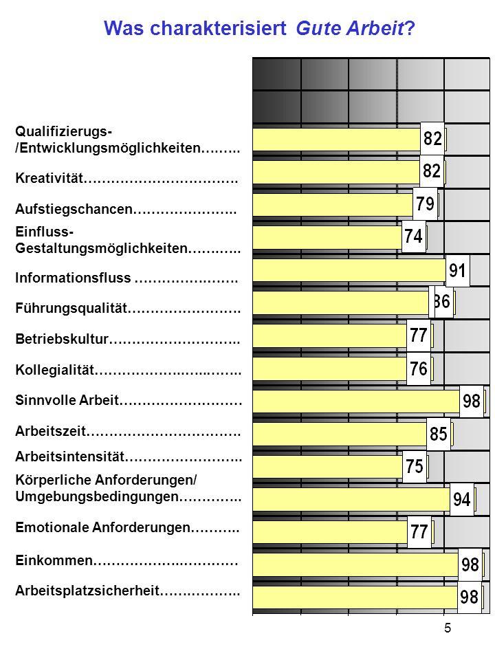 5 Was charakterisiert Gute Arbeit? Qualifizierugs- /Entwicklungsmöglichkeiten….….. Kreativität……………………………. Aufstiegschancen………………….. Einfluss- Gestalt
